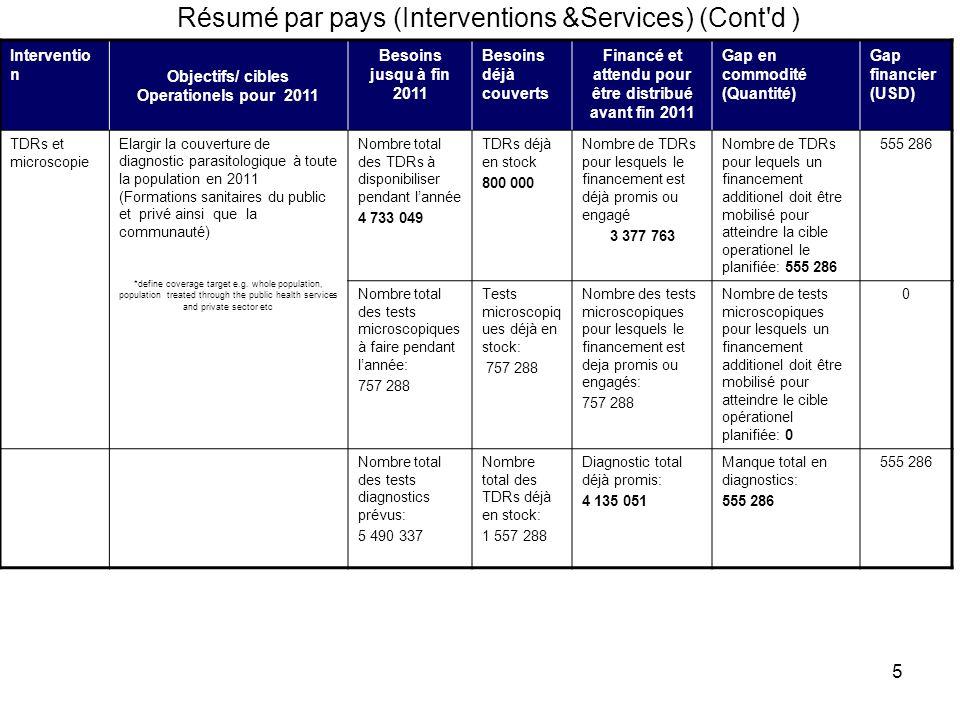 5 Résumé par pays (Interventions &Services) (Cont'd ) Interventio n Objectifs/ cibles Operationels pour 2011 Besoins jusqu à fin 2011 Besoins déjà cou