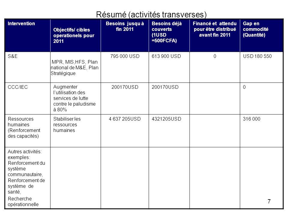 7 Résumé (activités transverses) Intervention Objectifs/ cibles operationels pour 2011 Besoins jusqu à fin 2011 Besoins déjà couverts (1USD =500FCFA)