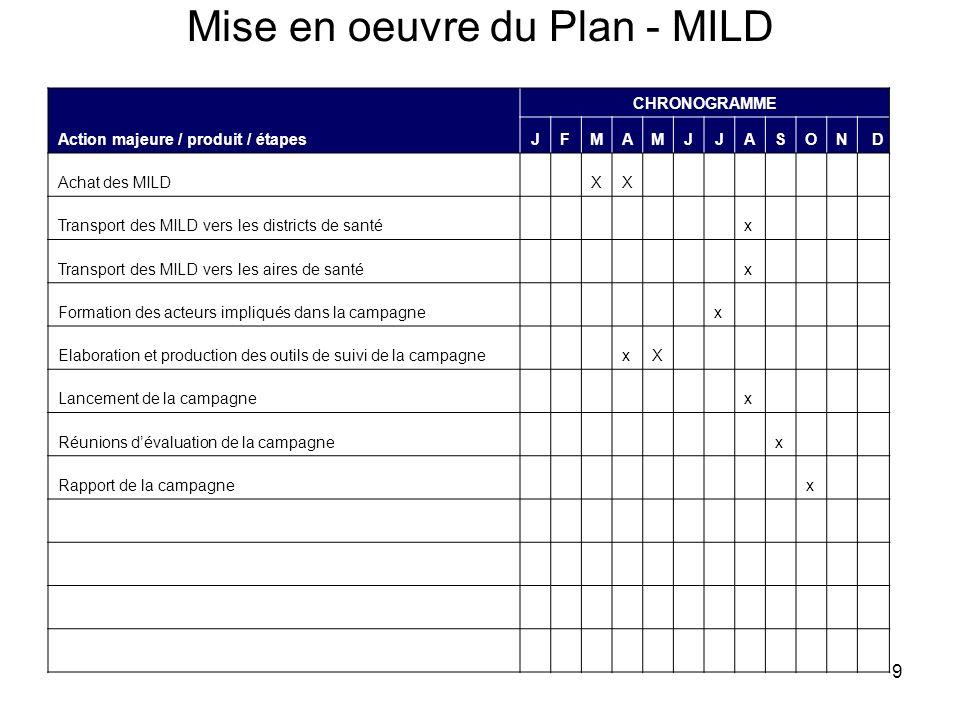 9 Mise en oeuvre du Plan - MILD Action majeure / produit / étapes CHRONOGRAMME JFMAMJJASOND Achat des MILDXX Transport des MILD vers les districts de