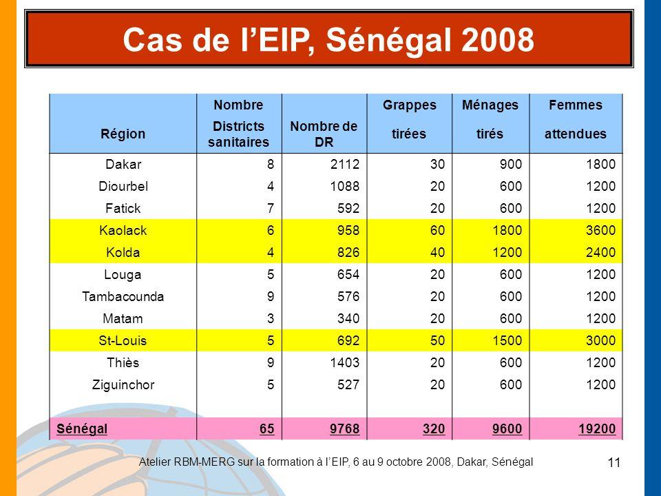 Atelier RBM-MERG sur la formation à lEIP, 6 au 9 octobre 2008, Dakar, Sénégal 11 Cas de lEIP, Sénégal 2008 Nombre GrappesMénagesFemmes Région District