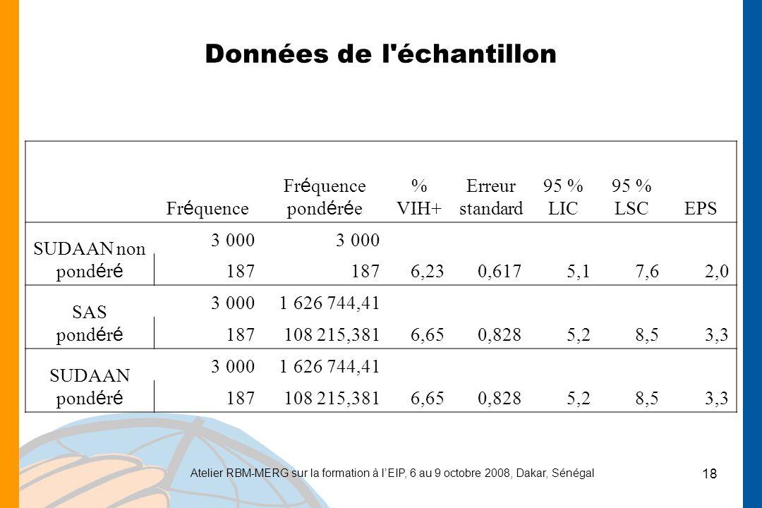 Atelier RBM-MERG sur la formation à lEIP, 6 au 9 octobre 2008, Dakar, Sénégal 18 Données de l échantillon Fr é quence Fr é quence pond é r é e % VIH+ Erreur standard 95 % LIC 95 % LSCEPS SUDAAN non pond é r é 3 000 187 6,230,6175,17,62,0 SAS pond é r é 3 0001 626 744,41 187 108 215,381 6,650,8285,28,53,3 SUDAAN pond é r é 3 0001 626 744,41 187 108 215,381 6,650,8285,28,53,3