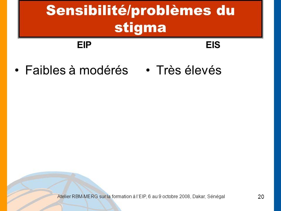 Atelier RBM-MERG sur la formation à lEIP, 6 au 9 octobre 2008, Dakar, Sénégal 20 Sensibilité/problèmes du stigma Faibles à modérésTrès élevés EIP EIS