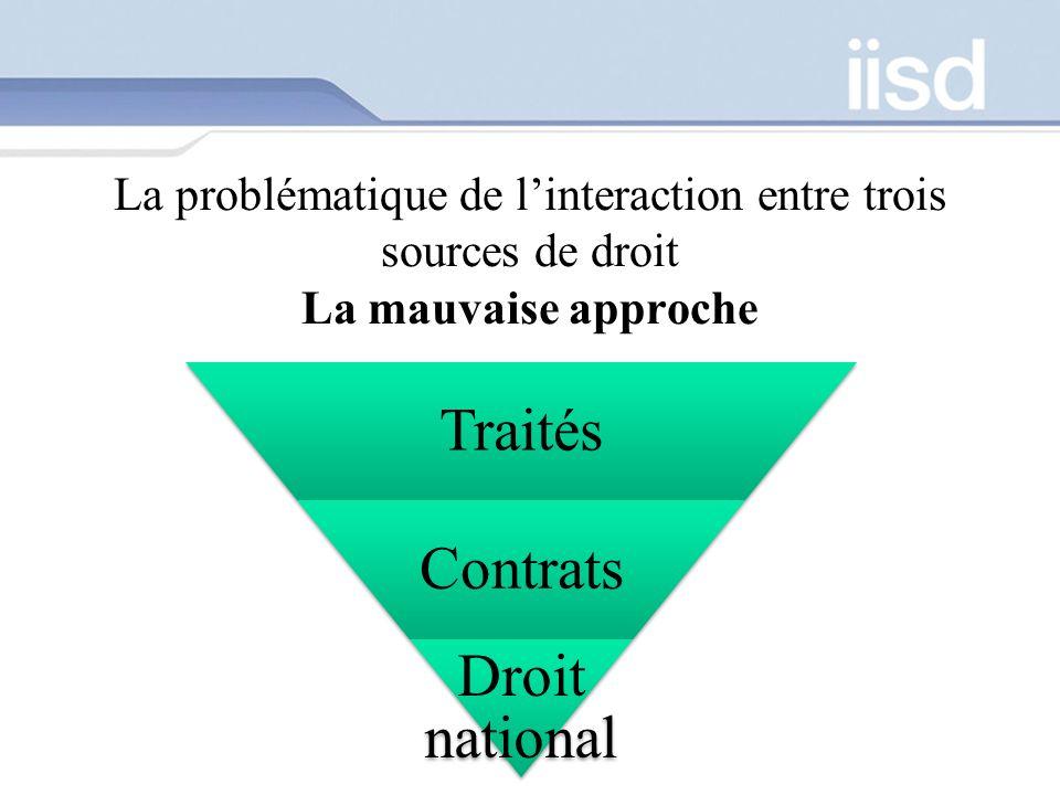 La problématique de linteraction entre trois sources de droit La mauvaise approche Traités Contrats Droit national