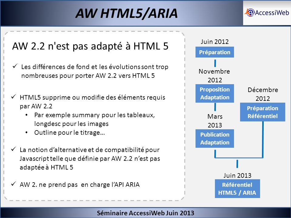 Séminaire AccessiWeb Juin 2013 AW HTML5/ARIA Scripts -Abandon de l obligation à des alternatives Javascript -Obligation de respecter les motifs de conception ARIA -Obligation de respecter les interactions clavier définit par les motifs de conception ARIA -Exigence réduite aux touches principales -Obligation de respecter les recommandations de la spécification et de la note technique Using ARIA in HTML sur : -Les surcharges de role (par exemple -Les restrictions de modification du role natif HTML d un élément (tableau de référence de la note sur ARIA)