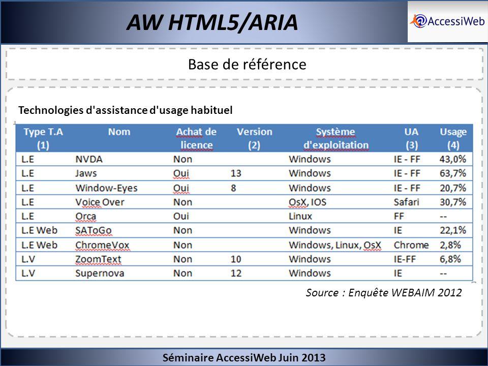 Séminaire AccessiWeb Juin 2013 AW HTML5/ARIA Base de référence Technologies d'assistance d'usage habituel Source : Enquête WEBAIM 2012