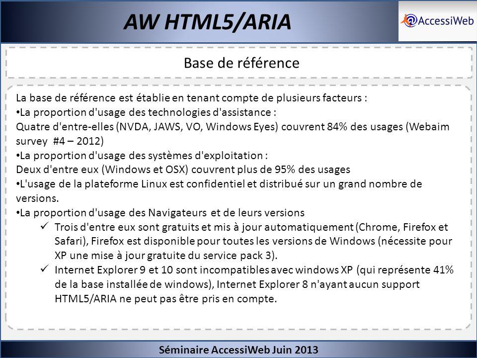 Séminaire AccessiWeb Juin 2013 AW HTML5/ARIA Base de référence La base de référence est établie en tenant compte de plusieurs facteurs : La proportion