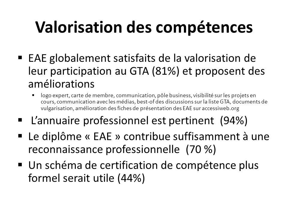 Valorisation des compétences EAE globalement satisfaits de la valorisation de leur participation au GTA (81%) et proposent des améliorations logo expe