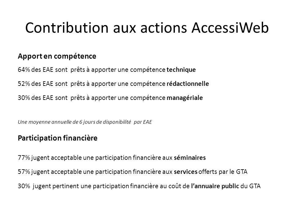 Contribution aux actions AccessiWeb Apport en compétence 64% des EAE sont prêts à apporter une compétence technique 52% des EAE sont prêts à apporter