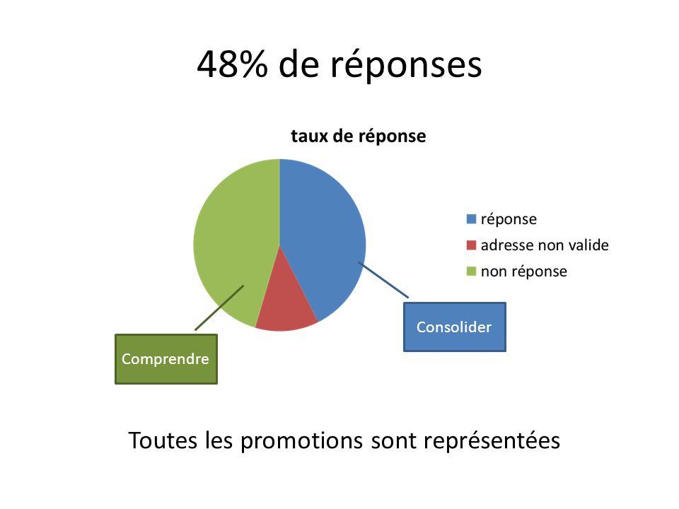 48% de réponses Toutes les promotions sont représentées ? Comprendre Consolider