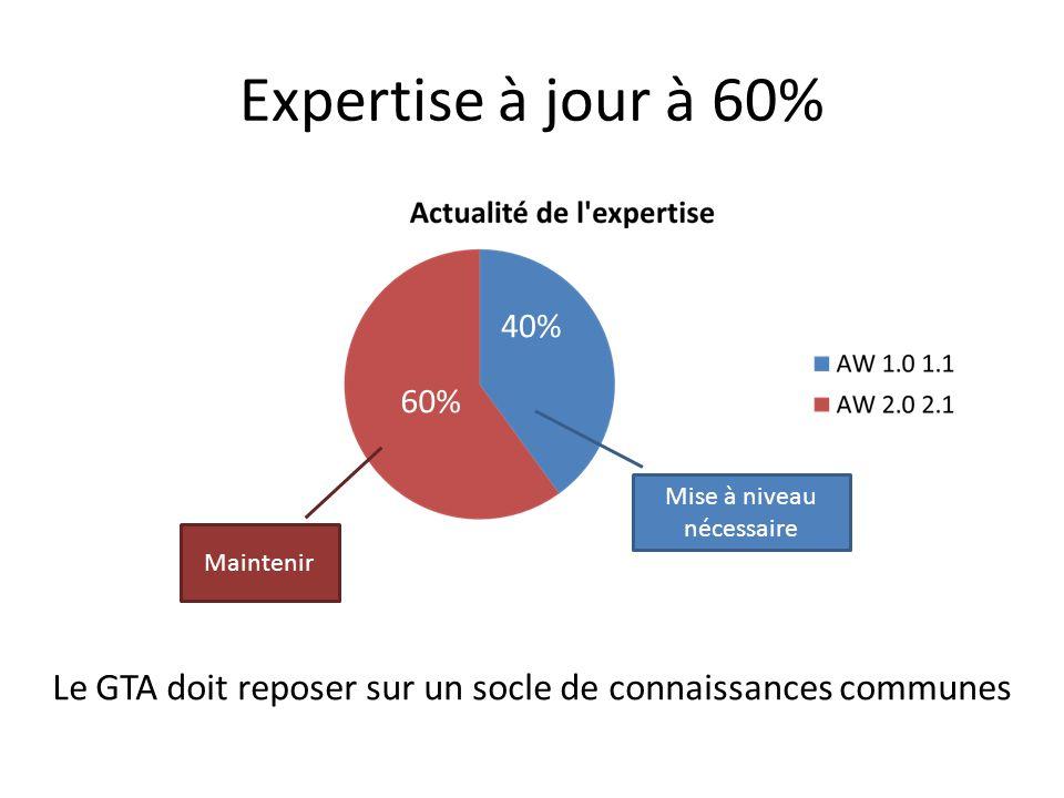 Expertise à jour à 60% Mise à niveau nécessaire Le GTA doit reposer sur un socle de connaissances communes Maintenir 60% 40%