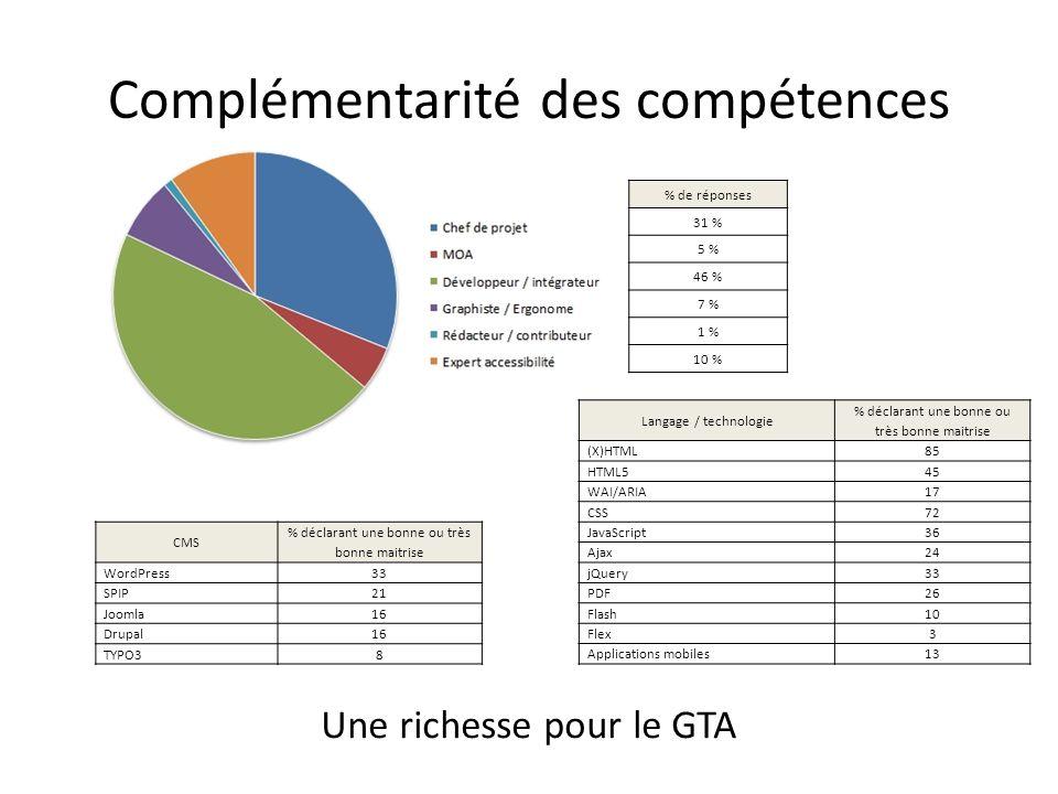 Complémentarité des compétences % de réponses 31 % 5 % 46 % 7 % 1 % 10 % Langage / technologie % déclarant une bonne ou très bonne maitrise (X)HTML 85