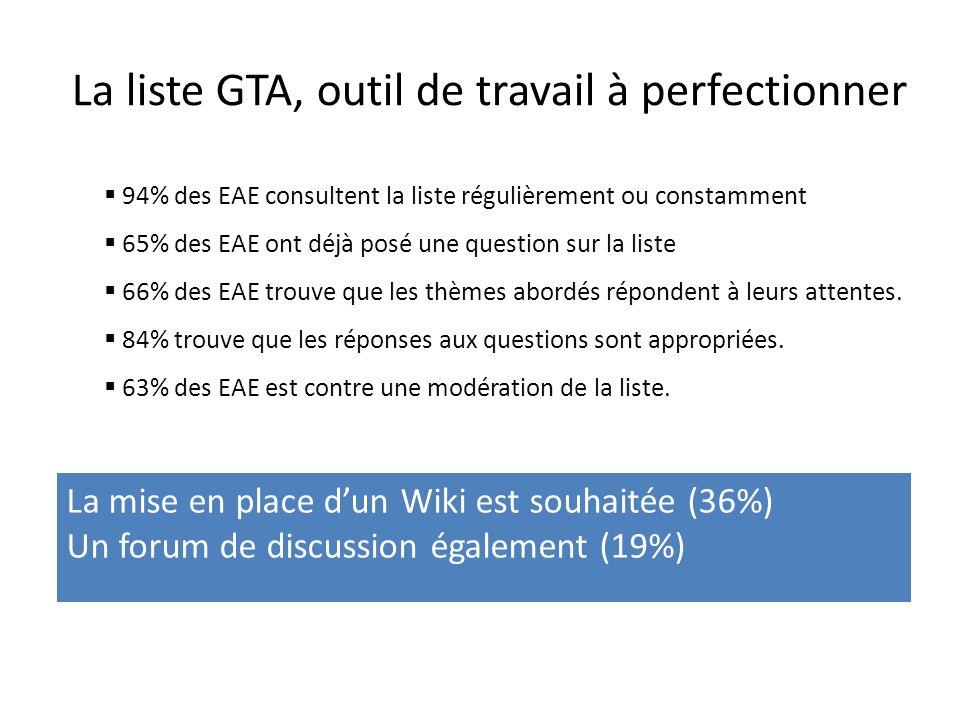 La liste GTA, outil de travail à perfectionner 94% des EAE consultent la liste régulièrement ou constamment 65% des EAE ont déjà posé une question sur