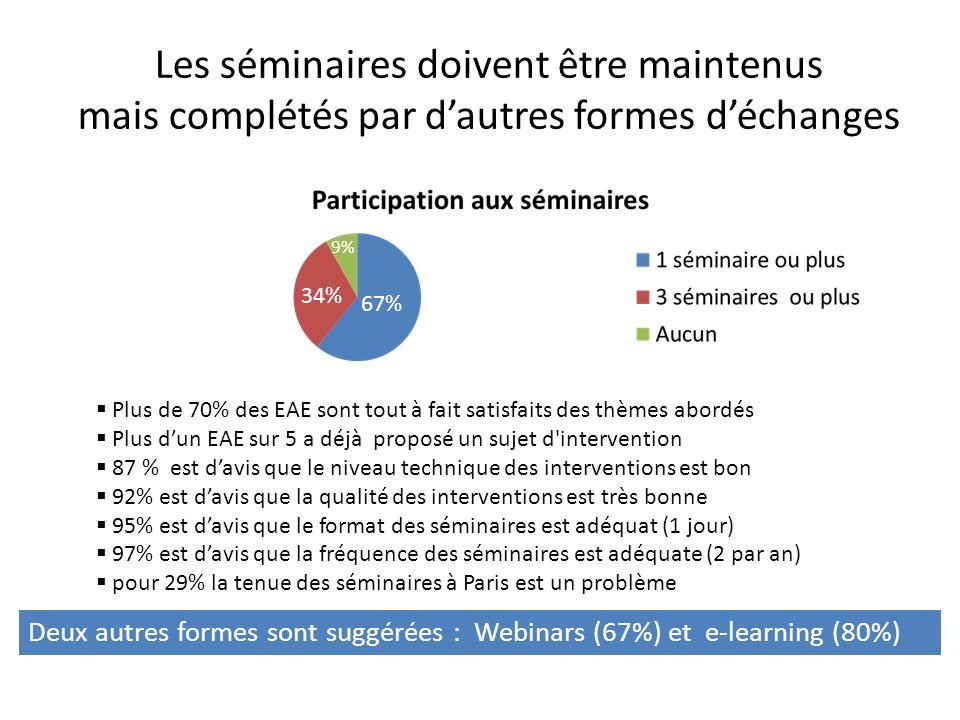 Les séminaires doivent être maintenus mais complétés par dautres formes déchanges Deux autres formes sont suggérées : Webinars (67%) et e-learning (80