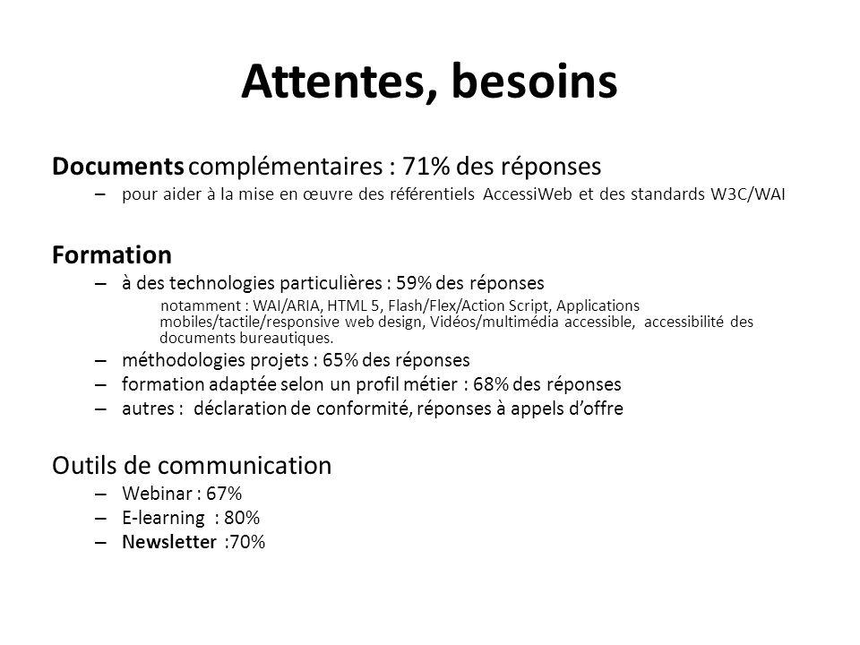 Attentes, besoins Documents complémentaires : 71% des réponses – pour aider à la mise en œuvre des référentiels AccessiWeb et des standards W3C/WAI Fo