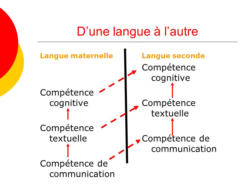 Dune langue à lautre Langue maternelle Compétence cognitive Compétence textuelle Compétence de communication Langue seconde Compétence cognitive Compétence textuelle Compétence de communication