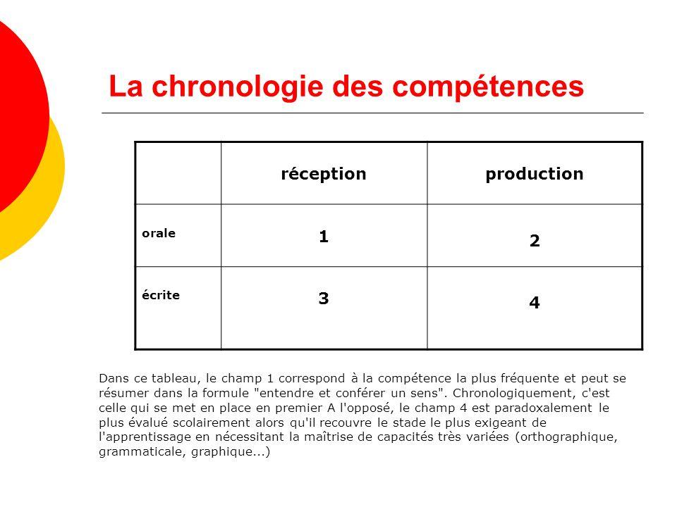 La chronologie des compétences Dans ce tableau, le champ 1 correspond à la compétence la plus fréquente et peut se résumer dans la formule entendre et conférer un sens .