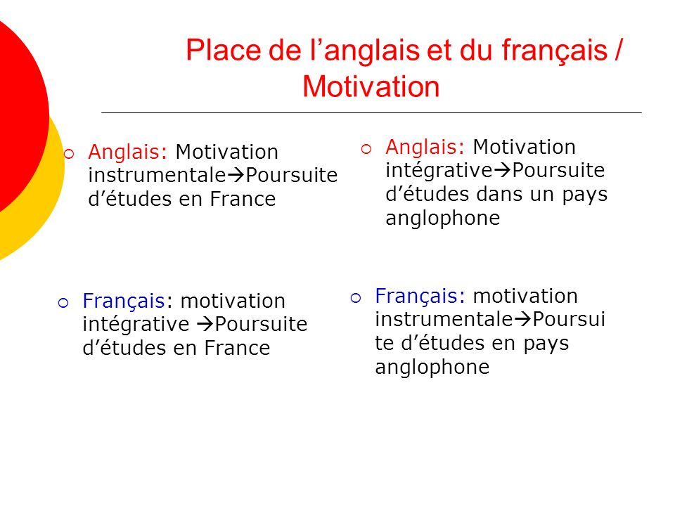 Place de langlais et du français / Motivation Anglais: Motivation instrumentale Poursuite détudes en France Anglais: Motivation intégrative Poursuite