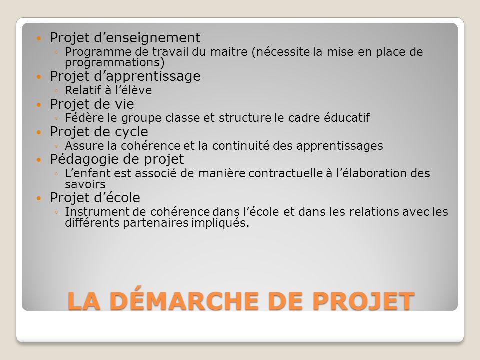LA DÉMARCHE DE PROJET Projet denseignement Programme de travail du maitre (nécessite la mise en place de programmations) Projet dapprentissage Relatif