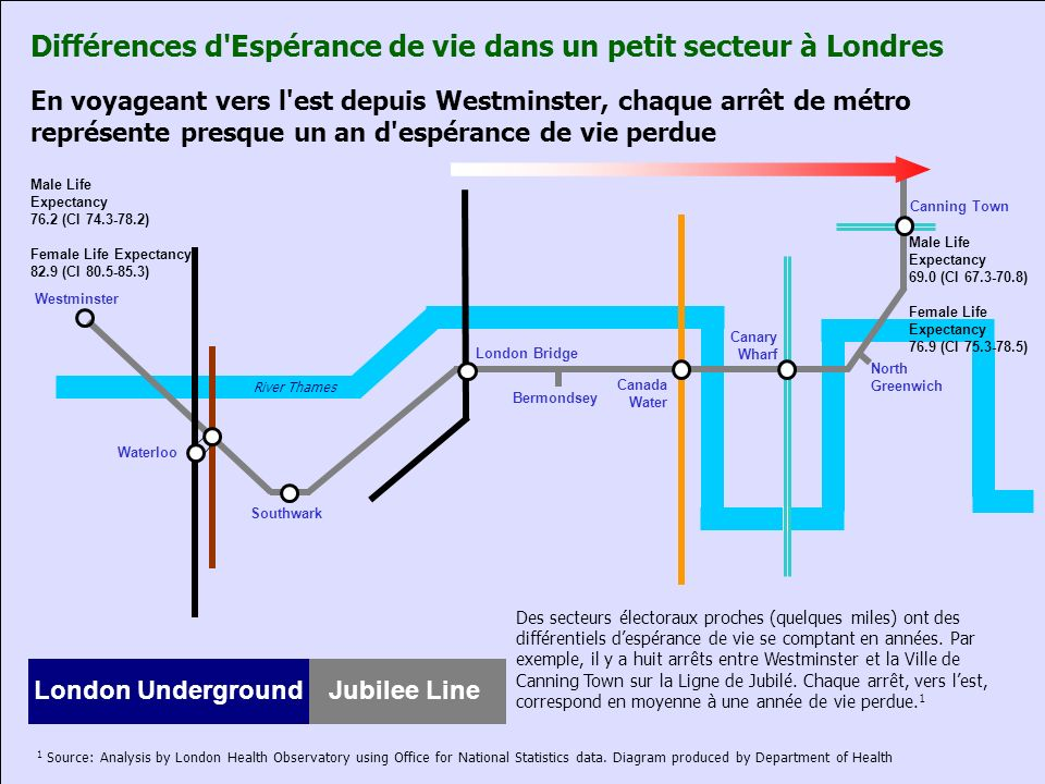 En voyageant vers l'est depuis Westminster, chaque arrêt de métro représente presque un an d'espérance de vie perdue Westminster Waterloo Southwark Lo