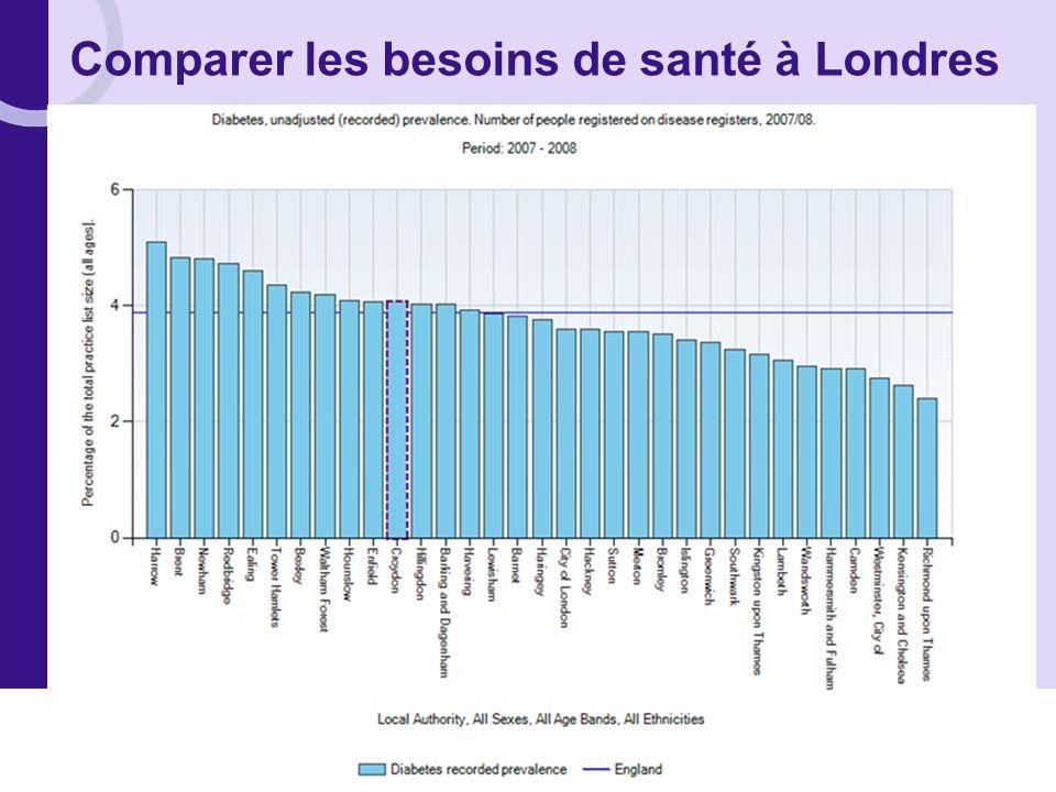 Comparer les besoins de santé à Londres