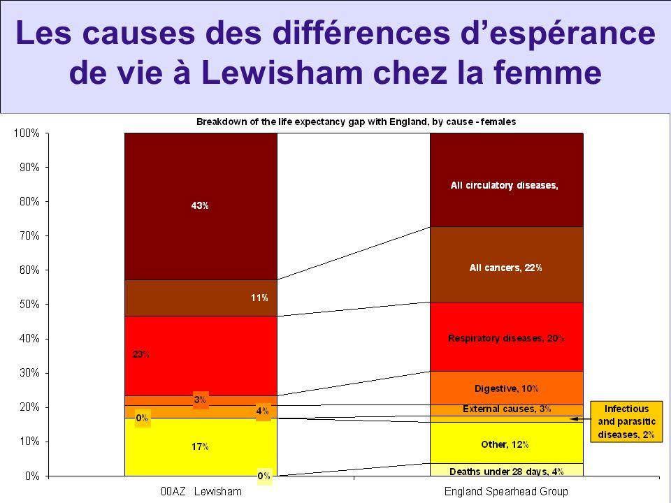 Les causes des différences despérance de vie à Lewisham chez la femme