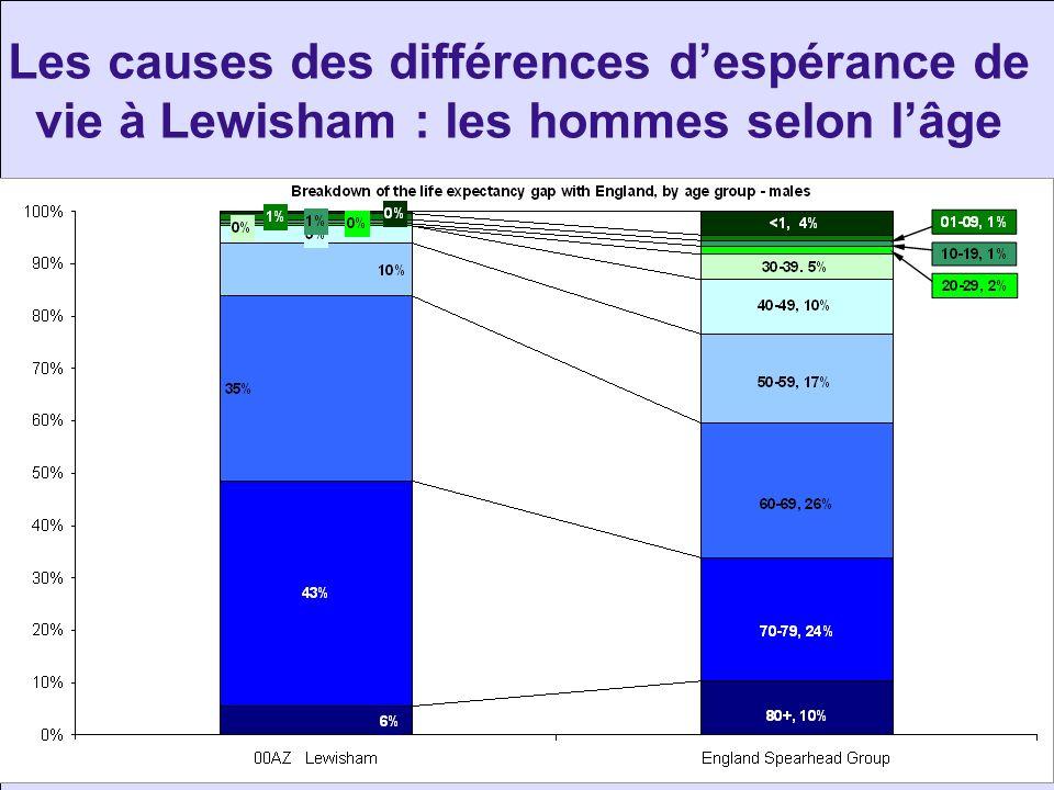 Les causes des différences despérance de vie à Lewisham : les hommes selon lâge