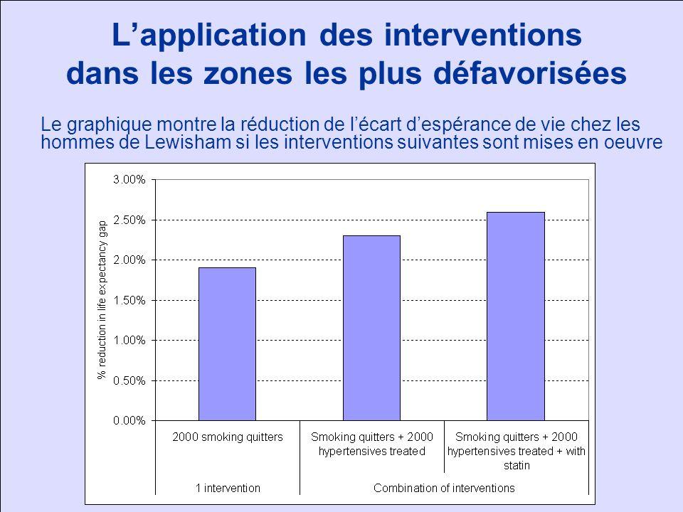 Lapplication des interventions dans les zones les plus défavorisées Le graphique montre la réduction de lécart despérance de vie chez les hommes de Le