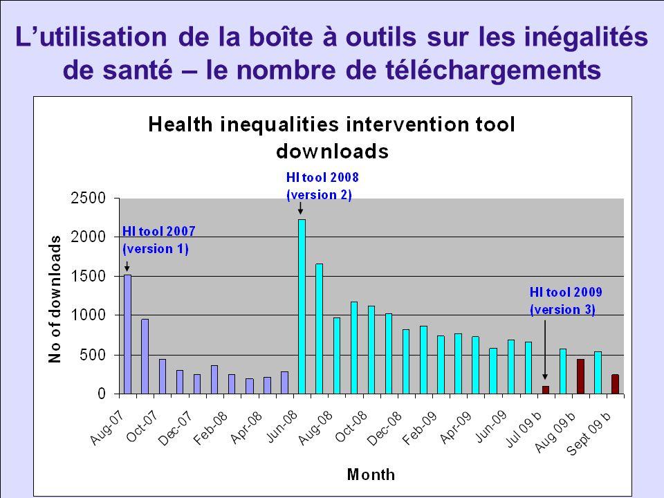 Lutilisation de la boîte à outils sur les inégalités de santé – le nombre de téléchargements
