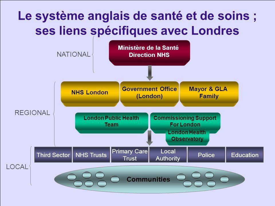 Le système anglais de santé et de soins ; ses liens spécifiques avec Londres Communities Ministère de la Santé Direction NHS Third SectorNHS Trusts Pr