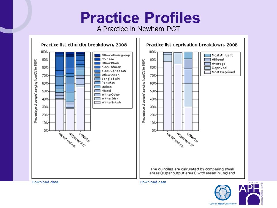 Practice Profiles A Practice in Newham PCT