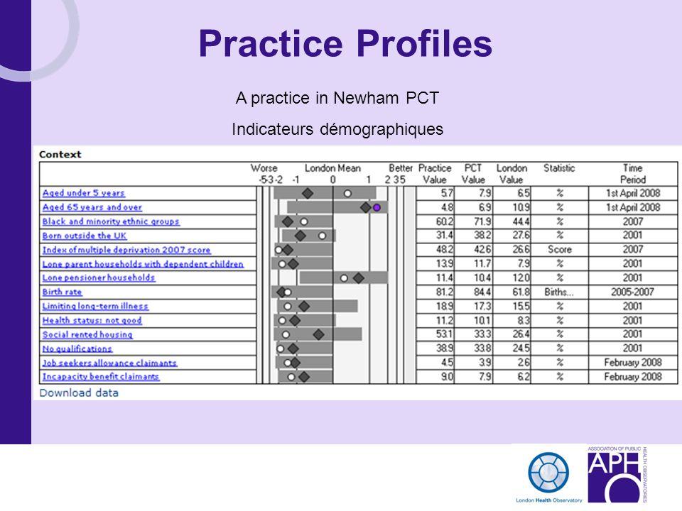 Practice Profiles A practice in Newham PCT Indicateurs démographiques