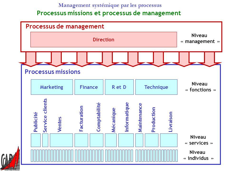 Management systémique par les processus Ventes Achats Finances Conception Production Expéditions Qualité Logistique Données de sortie Données dentrée