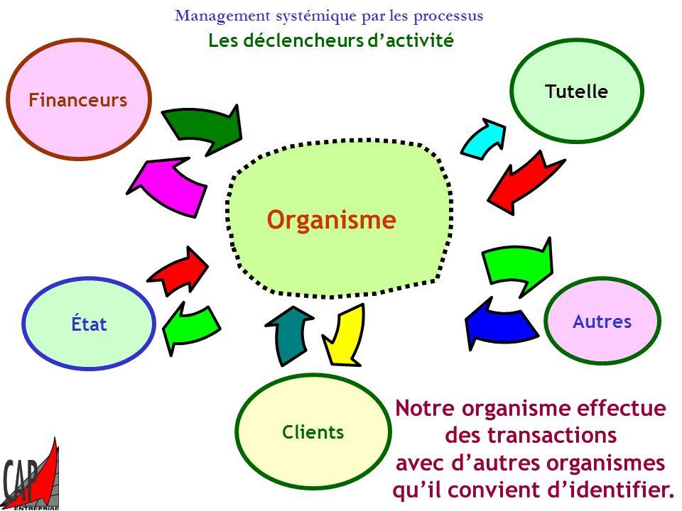 Management systémique par les processus Principes dinterrelations des sous systèmes