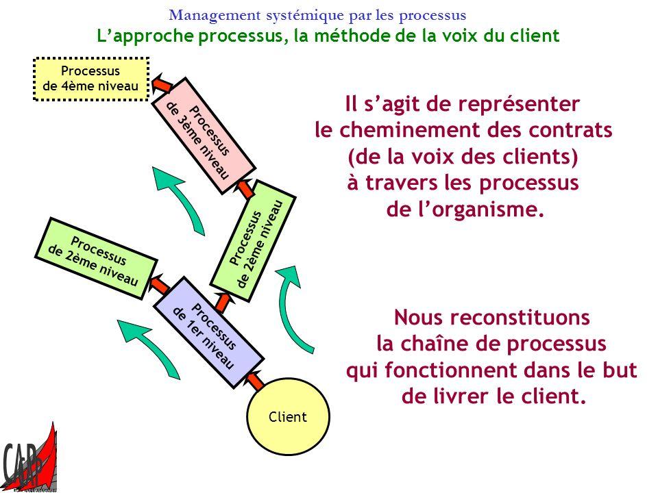 Management systémique par les processus Financeurs Tutelle Autres État Clients Notre organisme effectue des transactions avec dautres organismes quil