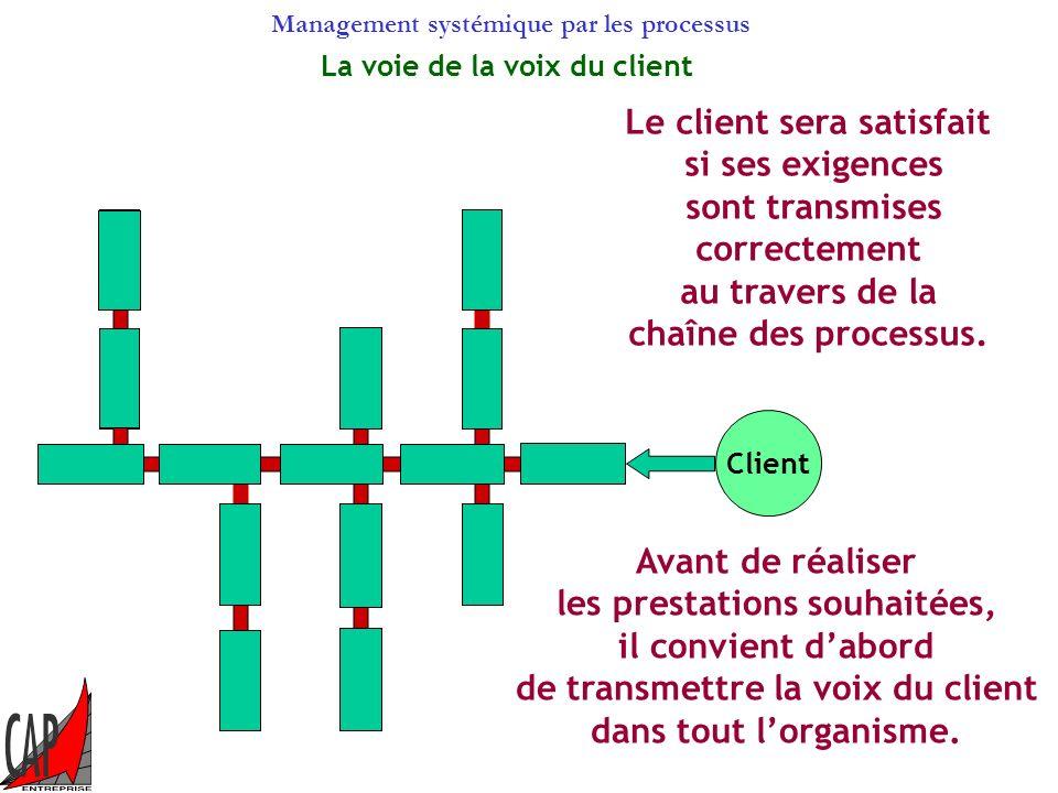 Management systémique par les processus Il sagit de représenter le cheminement des contrats (de la voix des clients) à travers les processus de lorgan