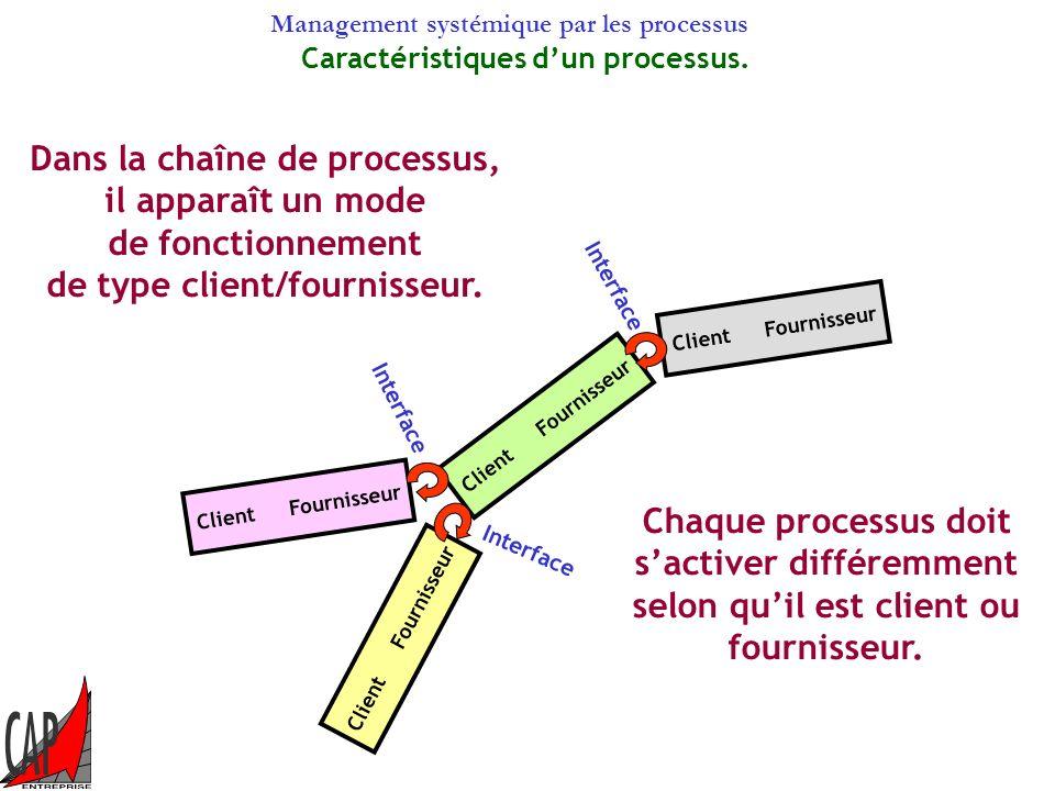 Management systémique par les processus Client Le client sera satisfait si ses exigences sont transmises correctement au travers de la chaîne des proc