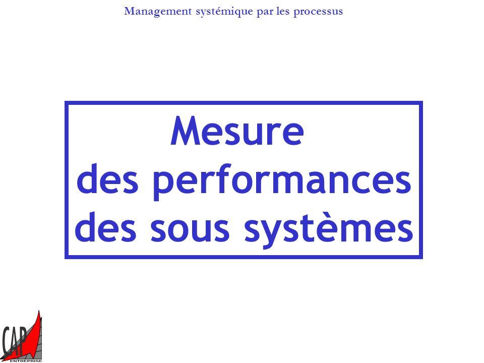 Management systémique par les processus DonneurReceveur Transaction Environnement Le principe de la relation client/fournisseur sapplique dès linstant