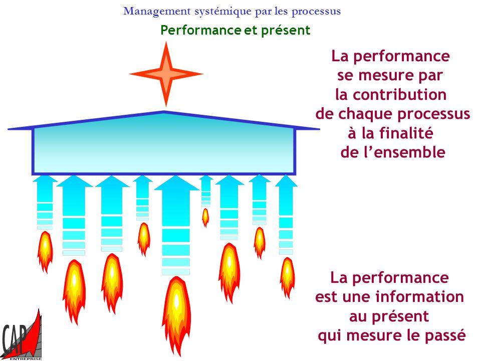 Management systémique par les processus Les indicateurs de performance La finalité Les données de sortie Lindicateur de performance Un indicateur pert