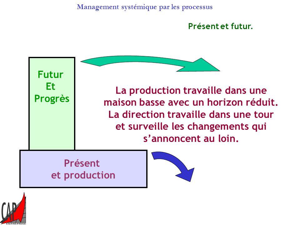 Management systémique par les processus Pilotage de lorganisme