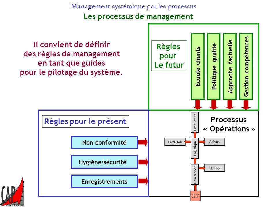 Management systémique par les processus Présent et futur. Futur Et Progrès Présent et production La production travaille dans une maison basse avec un