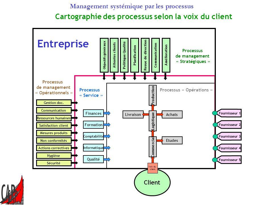 Management systémique par les processus Les processus de management Voix du client Livraison Processus « Opérations » Achats Commercial Logistique Etu