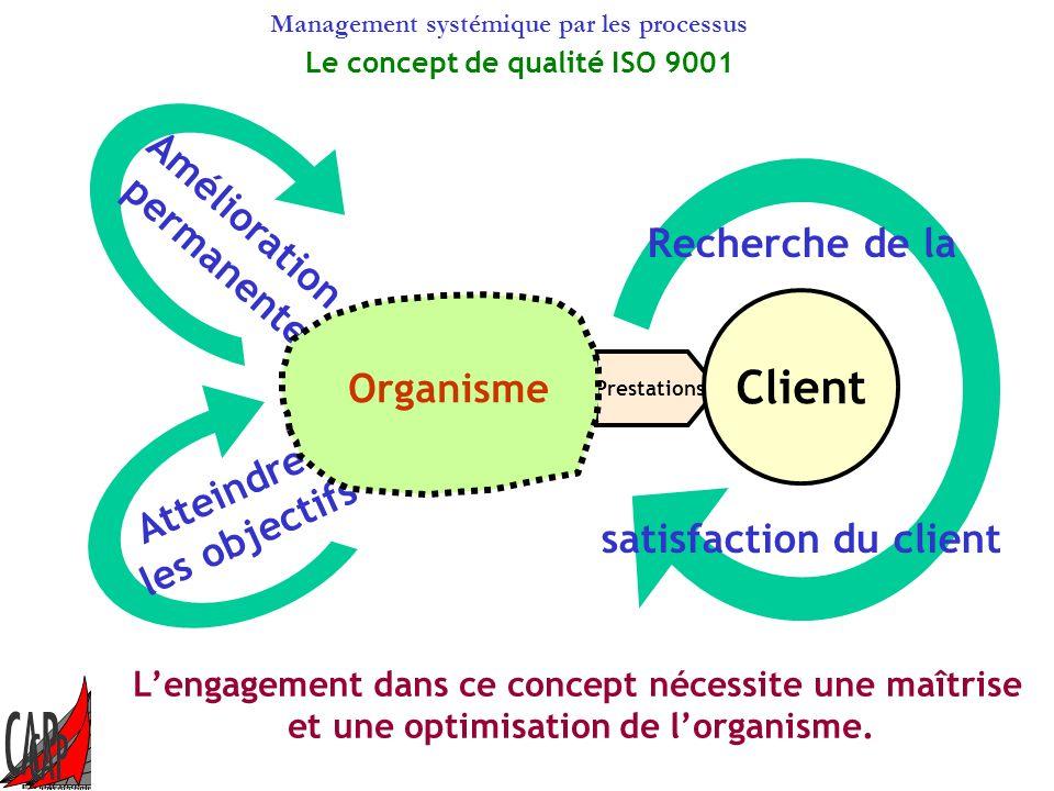 Management systémique par les processus Client Fournisseur 1 Fournisseur 3 Fournisseur 4 Fournisseur 5 Fournisseur 2 Voix du client Livraison Processu