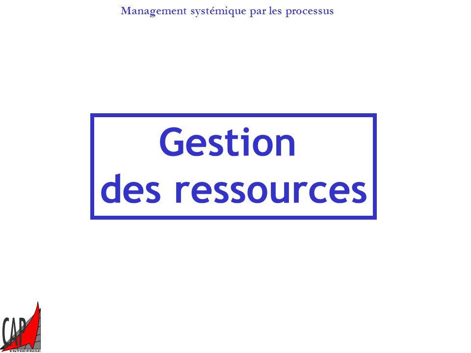 Management systémique par les processus Prestations Le concept de qualité ISO 9001 Client Amélioration permanente Recherche de la satisfaction du clie