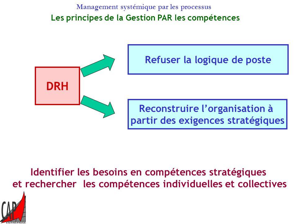 Management systémique par les processus Gestion des ressources