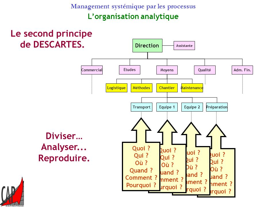 Management systémique par les processus Méthodes Equipe 1 Chantier Transport Maintenance Logistique Commercial Etudes Moyens QualitéAdm.