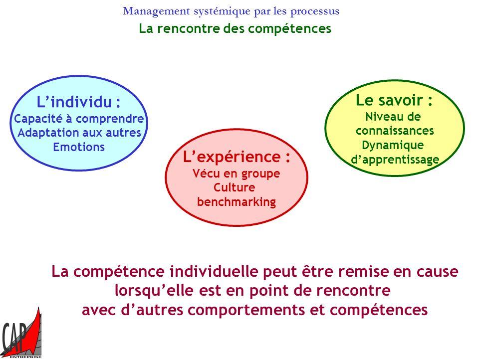 Management systémique par les processus Les principes de la Gestion PAR les compétences DRH Refuser la logique de poste Reconstruire lorganisation à p