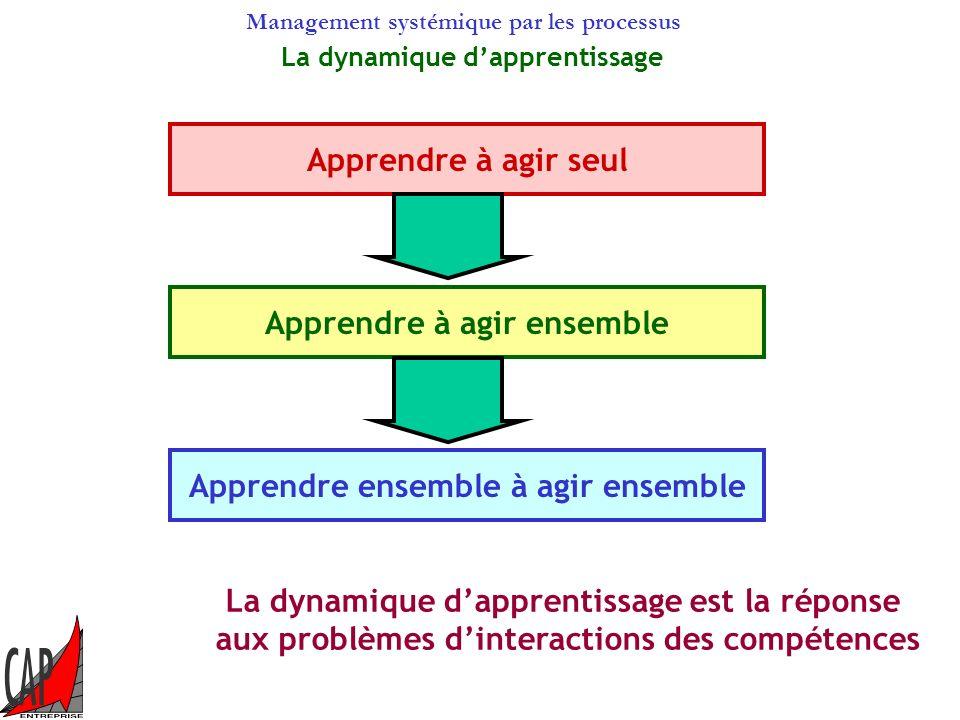 Management systémique par les processus La rencontre des compétences La compétence individuelle peut être remise en cause lorsquelle est en point de r