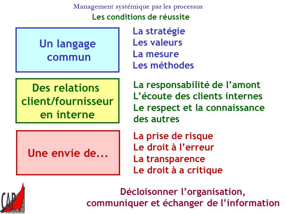Management systémique par les processus La dynamique dapprentissage La dynamique dapprentissage est la réponse aux problèmes dinteractions des compéte