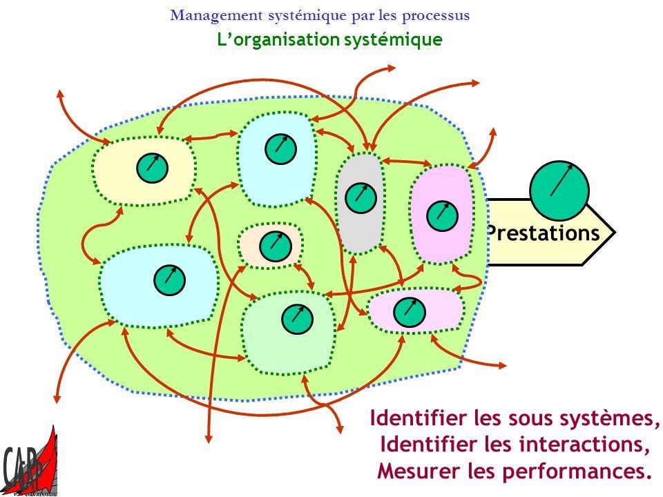 Management systémique par les processus Lapproche systémique Approche qui envisage les éléments dune conformation complexe non pas isolément mais glob
