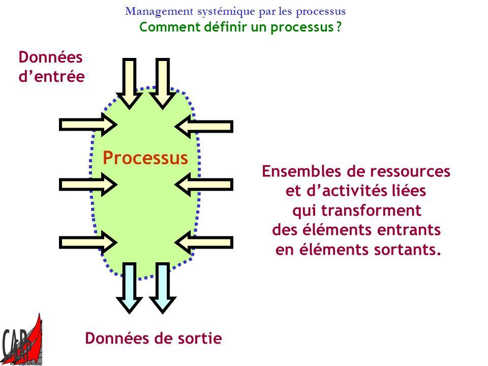 Management systémique par les processus Processus Données dentrée Données de sortie Comment définir un processus .
